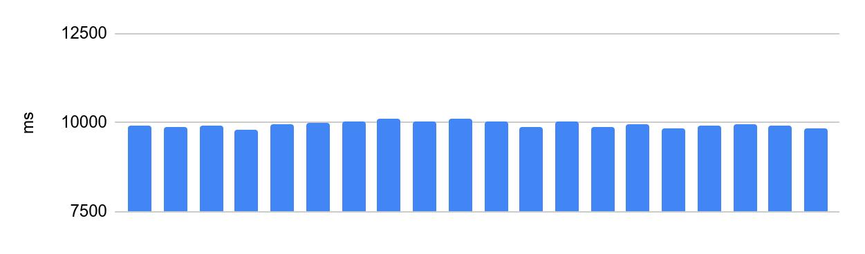Как заставить код выполняться за одинаковое время? Способы от Яндекс.Контеста - 5