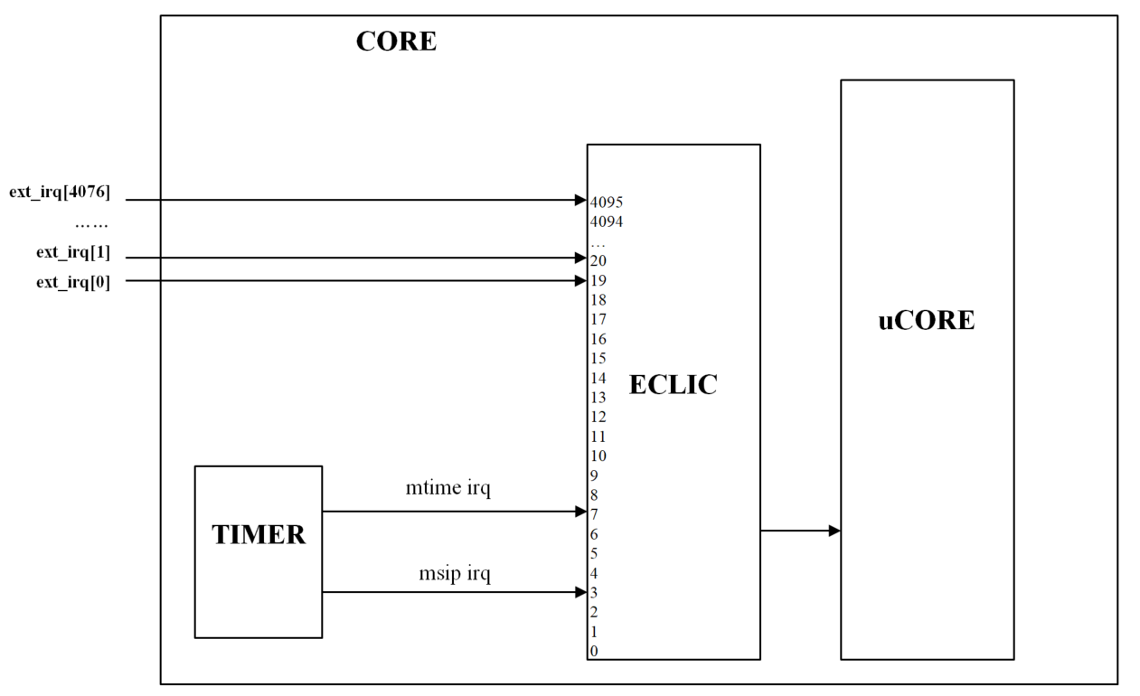 Светодиод, таймер и прерывания на RISC-V с нуля (на примере GD32VF103 и IAR C++) - 3