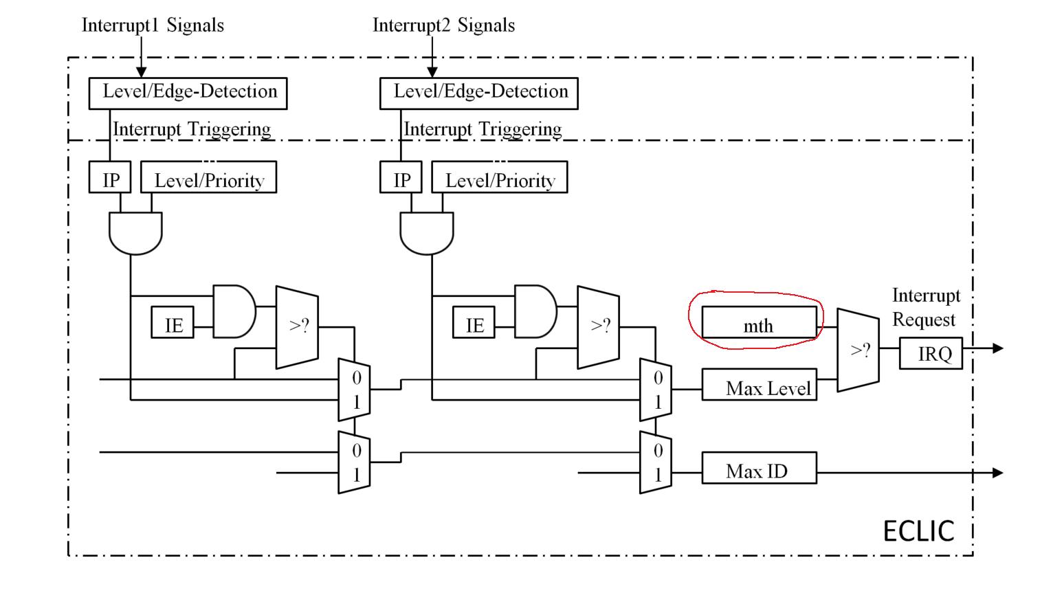 Светодиод, таймер и прерывания на RISC-V с нуля (на примере GD32VF103 и IAR C++) - 5