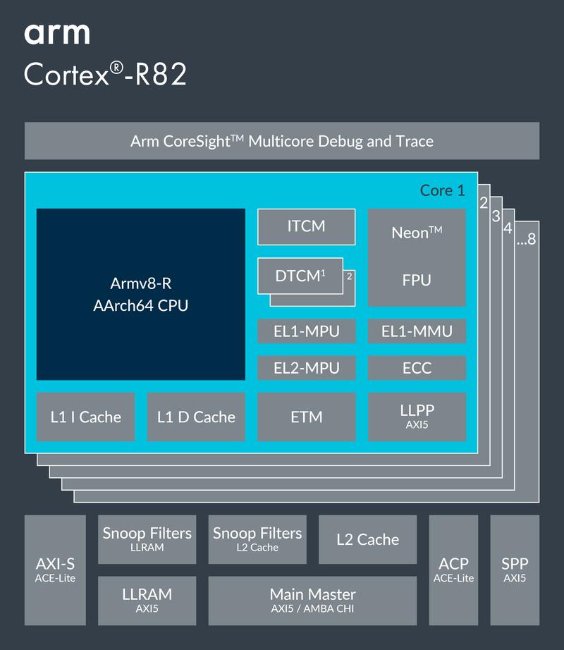 Полку ARM прибыло: представлен первый 64-битный процессор ARM Cortex-R82 - 3
