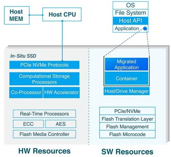 Полку ARM прибыло: представлен первый 64-битный процессор ARM Cortex-R82 - 4