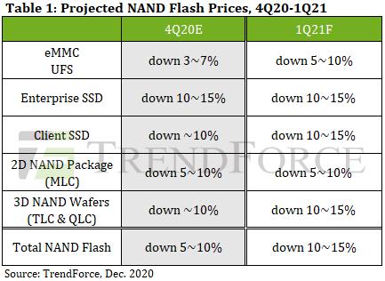 Ожидается, что в следующем квартале SSD подешевеют на 10-15%