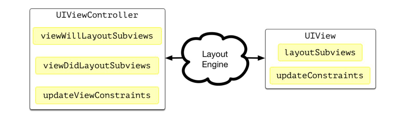 The Layout Engine в Swift - 2
