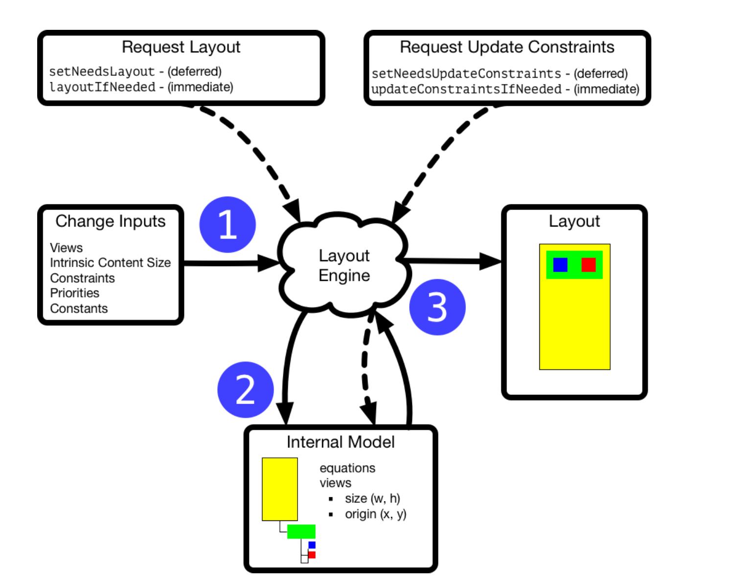 The Layout Engine в Swift - 1