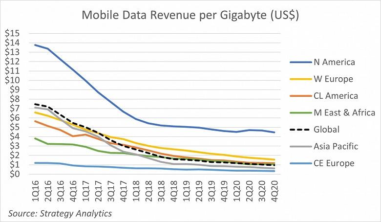 Доход от мобильной передачи данных упал ниже 1 доллара за гигабайт