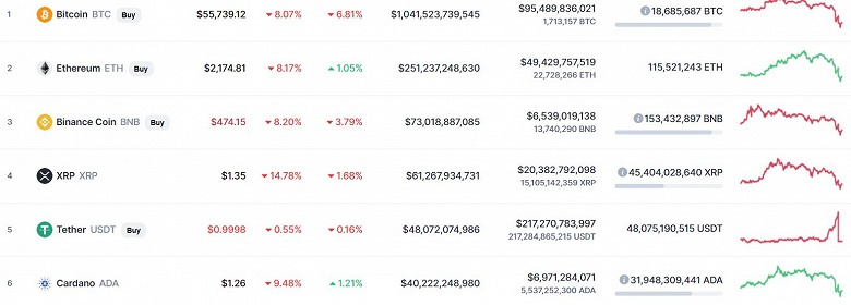 Bitcoin рухнул, но пытается отыграться