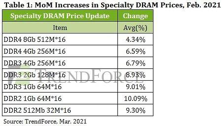 Производителей памяти DRAM обвиняют в сговоре с целью получения сверхприбылей. Разбор полетов - 2