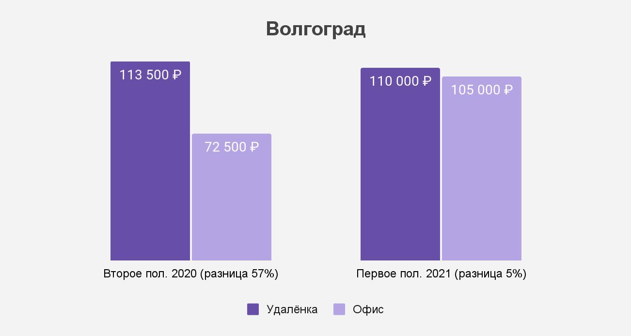 Как изменился разрыв между удалёнкой и офисом в Волгограде