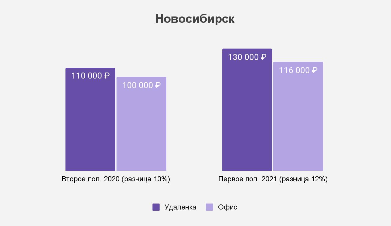Как изменился разрыв между удалёнкой и офисом в Новосибирске