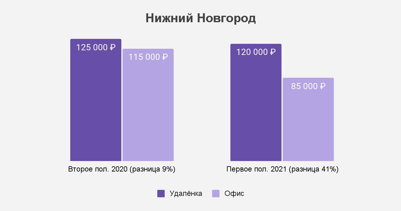 Как изменился разрыв между удалёнкой и офисом в Нижнем Новгороде