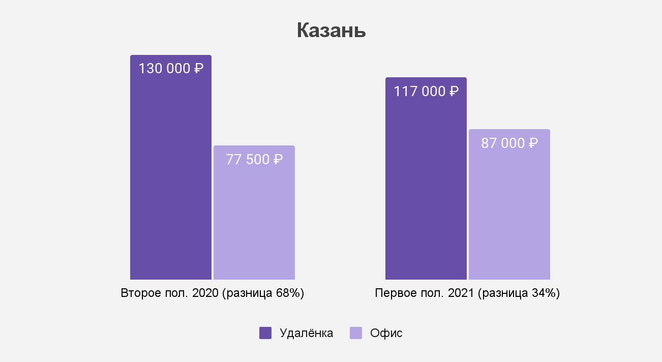 Как изменился разрыв между удалёнкой и офисом в Казани