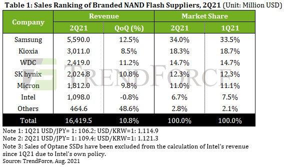 Выручка производителей флеш-памяти NAND во втором квартале TrendForce выросла на 10,8%