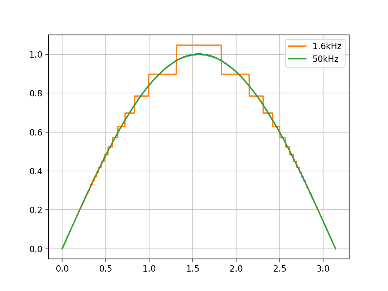 Аппроксимация скорости шаговым мотором