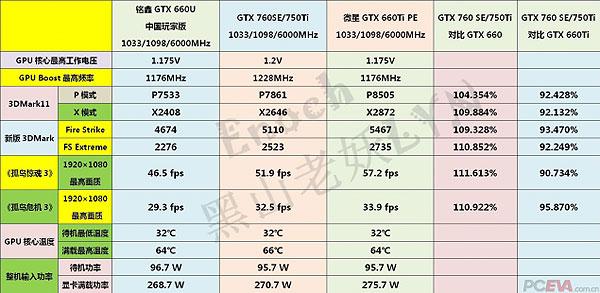 Nvidia GeForce GTX 750 Ti, производительность