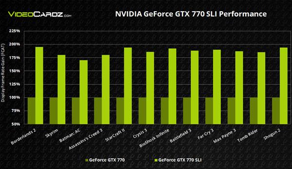 Эффективная частота памяти Nvidia GeForce GTX 770 составит 7010 МГц