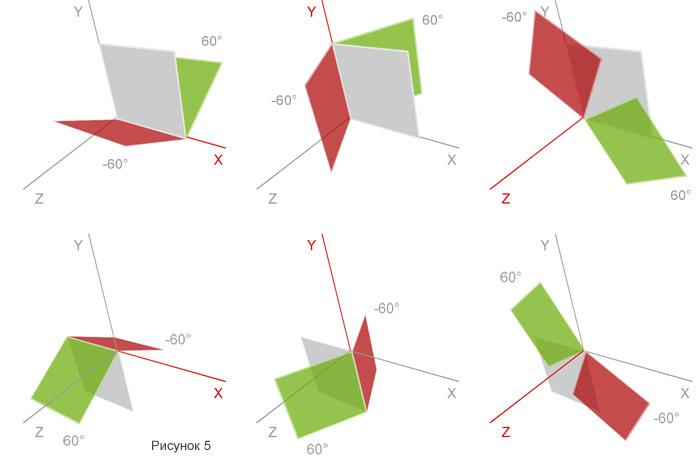 3D трансформации средствами CSS
