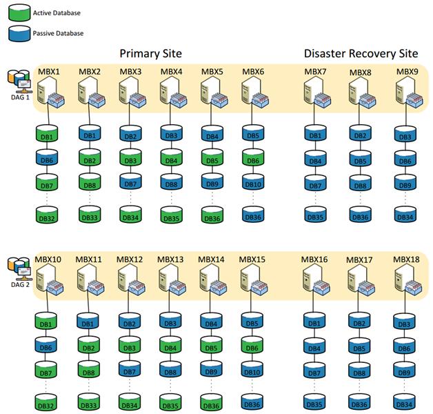 3PAR StoreServ для работы в корпоративной почтовой среде