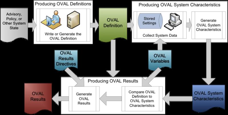 Информационная безопасность / OVAL® или «миф об идеальном сканере»