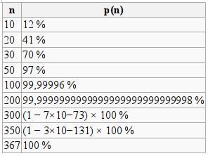 5 интересных вероятностных парадоксов