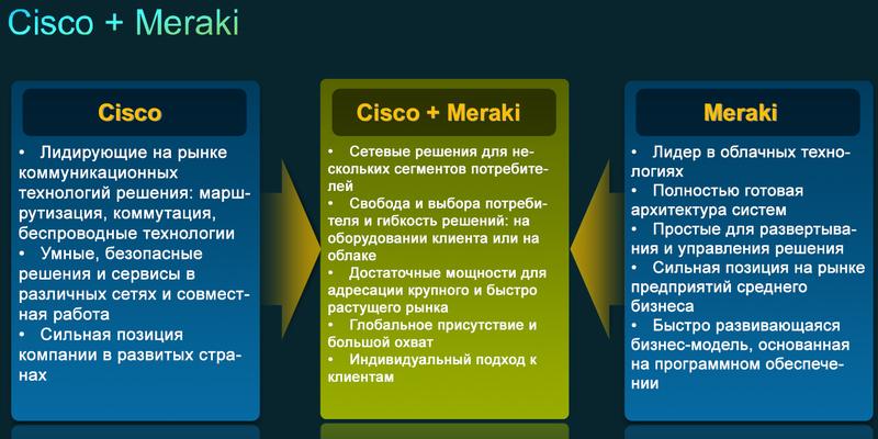 5 причин, по которым Cisco купила Meraki за 1.2 миллиарда долларов