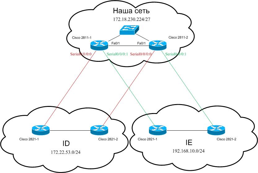 Схема сети image