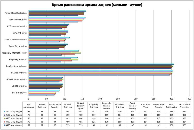 Вирусы (и антивирусы) / Влияние частоты процессора и количества его ядер на скорость работы антивирусных средств