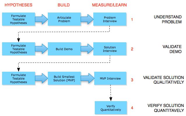 6 заблуждений в методологии «Бережливый стартап» («Lean Startup»)