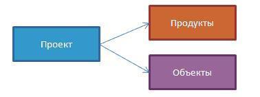 7 методов анализа портфеля проектов