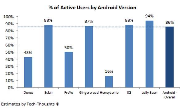 Наибольшая доля активных пользователей Android приходится на владельцев аппаратов с Jelly Bean (4.1 и 4.2) — она достигает 94%