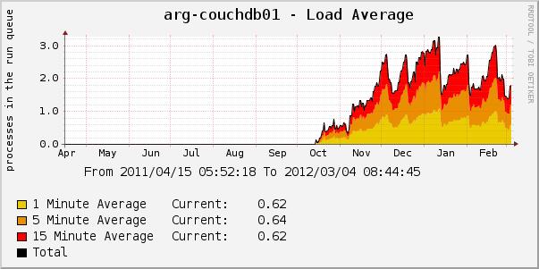 Архитектурный изьян CouchDB при удалении документов