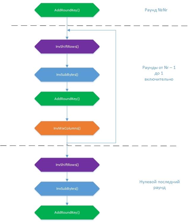 AES 128. Детали и реализация на python