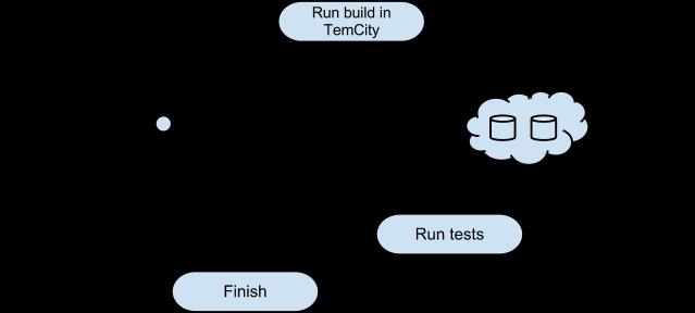 AIDA. Автоматизация работы с Git, JIRA и TeamCity