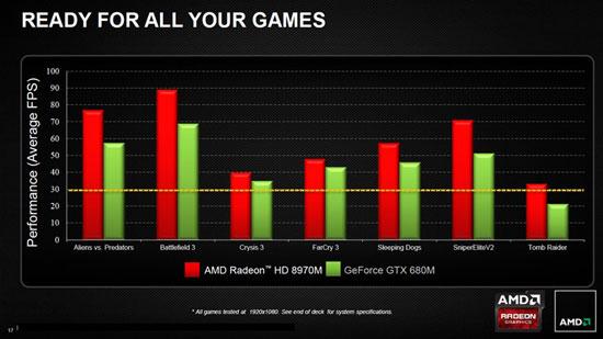 AMD называет Radeon HD 8970M самой быстрой в мире 3D-картой для ноутбуков