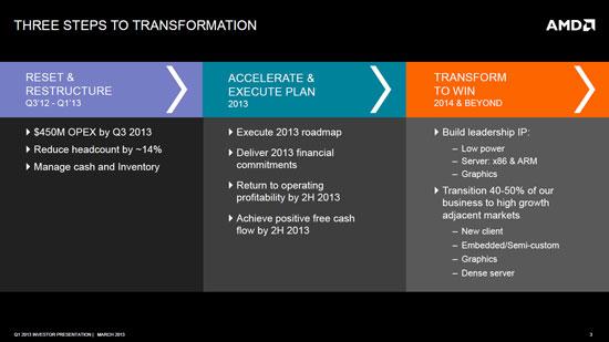 AMD планирует на 2013 год отход от «традиционных вычислений» и возврат к прибыли