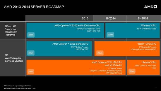 AMD раскрыла планы выпуска процессоров для серверов на ближайшие годы