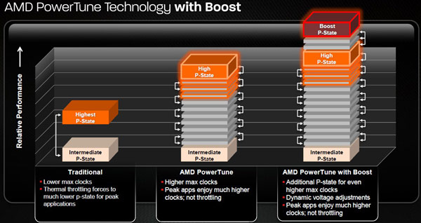 Технология AMD Overdrive 6 может изменять тактовую частоту и напряжение питания GPU  и памяти