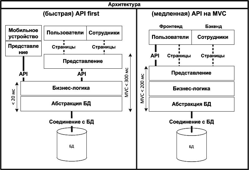 API First архитектура или рассуждения на тему: толстый сервер против тонкого