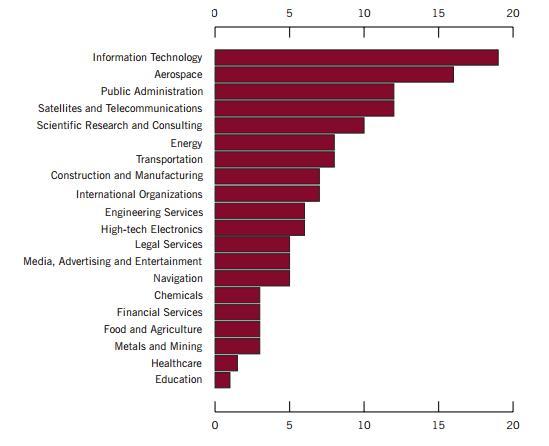 APT1: разоблачение китайской организации, занимавшейся промышленным кибершпионажем