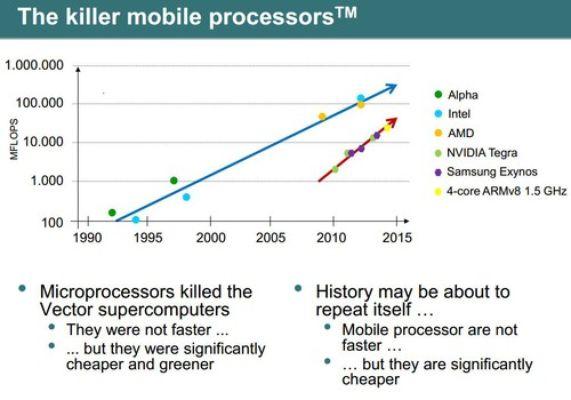 ARM как основа для новых суперкомпьютеров