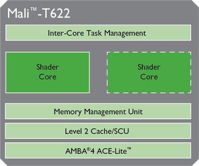 Семейства процессорных ядер ARM Cortex-A и GPU ARM Mali-T пополнили продукты под названиями Cortex-A12 и Mali-T622 соответственно