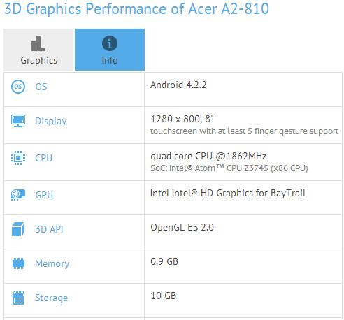 Планшет Acer A2-810, спецификации
