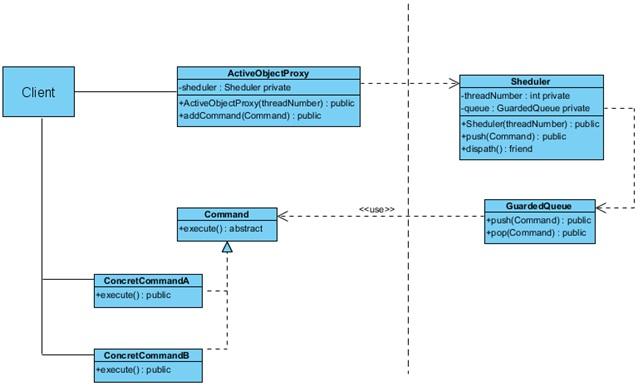 Active Object Pattern: Повышаем производительность многопоточной системы