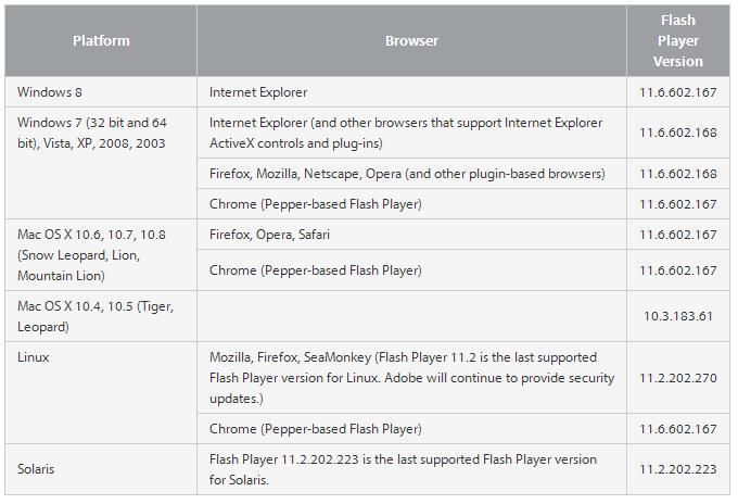 Adobe Flash Player обновлен, опять обновлен