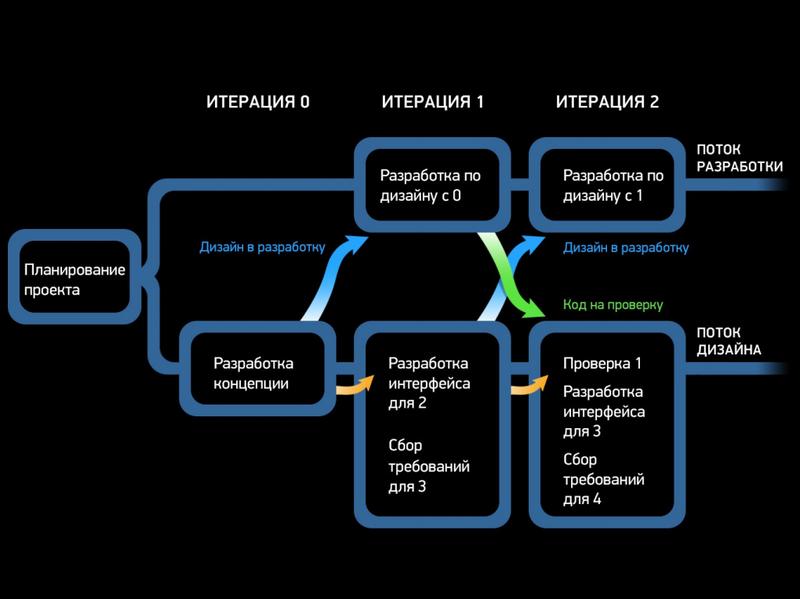 Agile+UX: как подружить качественный пользовательский интерфейс и гибкие методологии