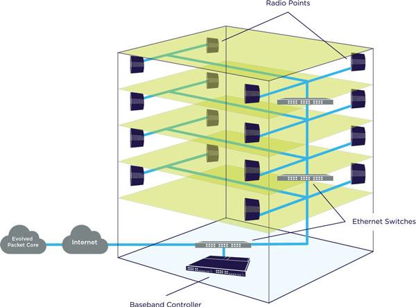 Airvana OneCell позволяет десятикратно увеличить пропускную способность сотовой сети