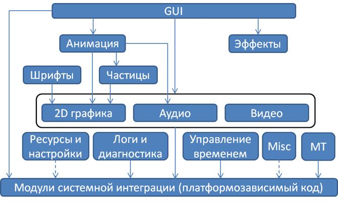 Alawar Engine. Часть вторая. Особенности кроссплатформенного игрового движка