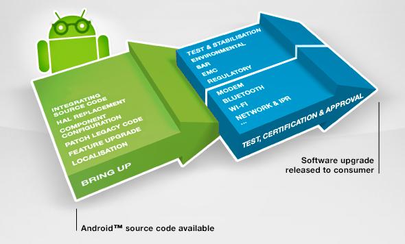 Android 4.3 для Sony Xperia в подробостях