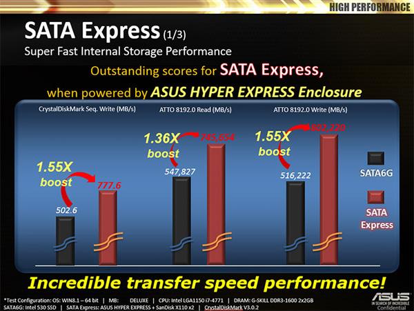 Asus HyperXpress, производительность