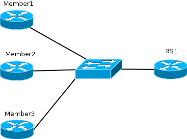 BGP community routing policy