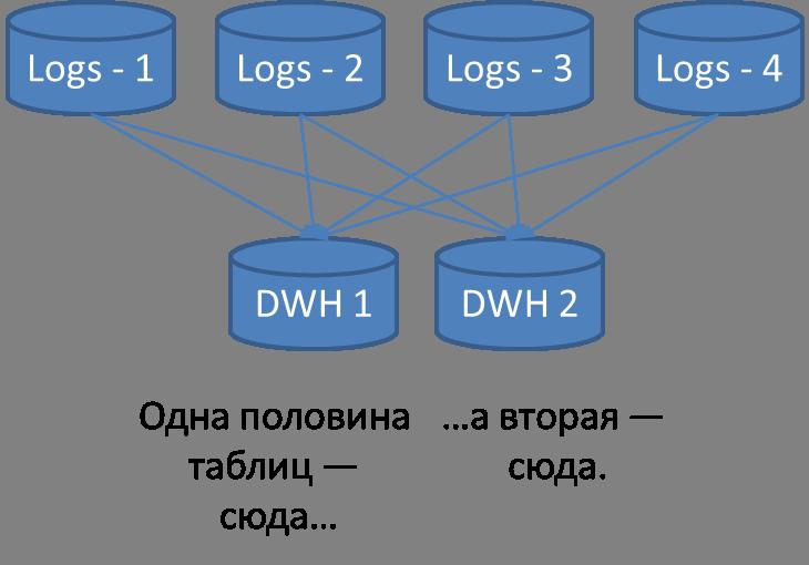 BI в Одноклассниках: сбор данных и их доставка до DWH